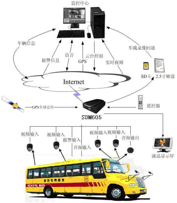 4G视频GPS定位方案
